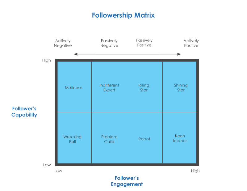 fellowership The followership idea also rests on the confused notion that leadership is a relationship leaders and followers must work much more closely together today, so the argument goes defenders of the leadership-as-relationship idea argue that all organizational achievement is a joint effort of leaders and followers not a one-way influence process.